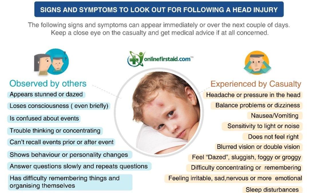 Head Injury Signs & Symptoms