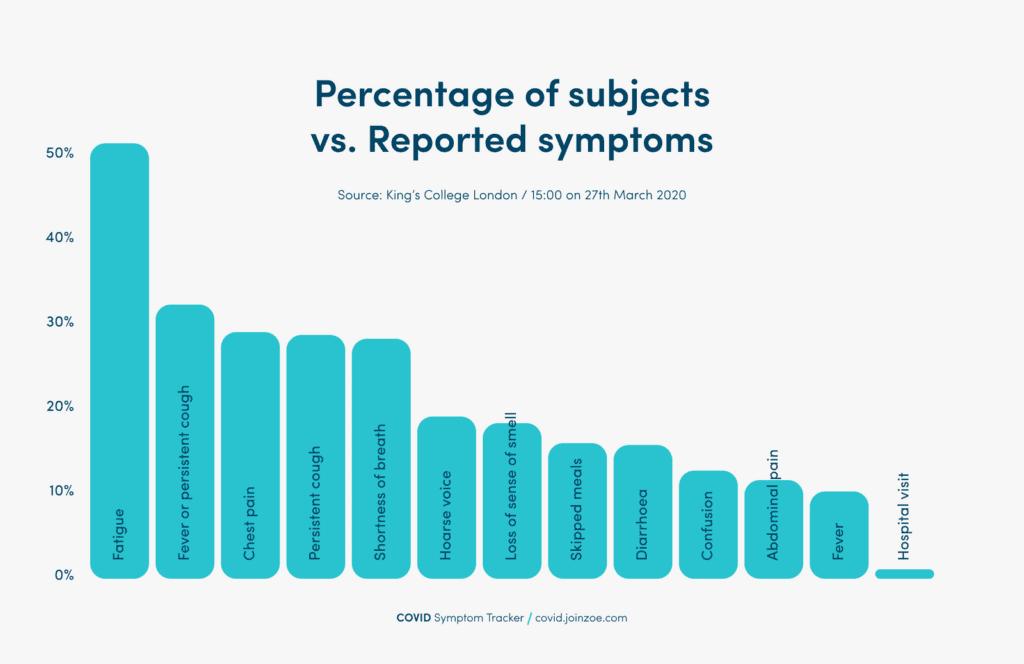 Covid symptom study