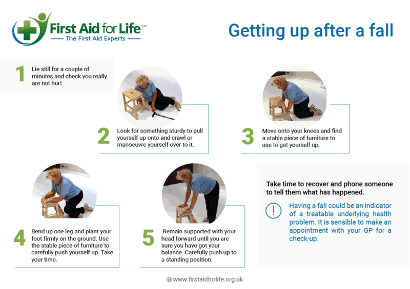 Fall - first aid